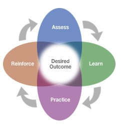 Desired Outcomes for your Management and Leadership Training from Quantum Learning Solutions, Inc.