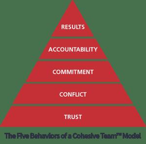 Model_in_Pyramid_FiveBehaviors